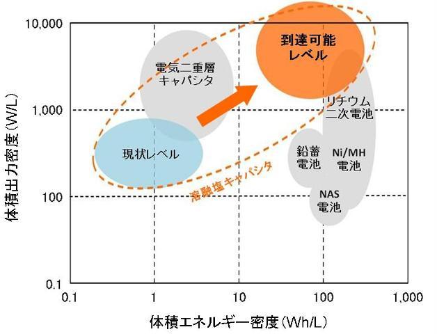 体積エネルギー密度と体積出力密度との関係