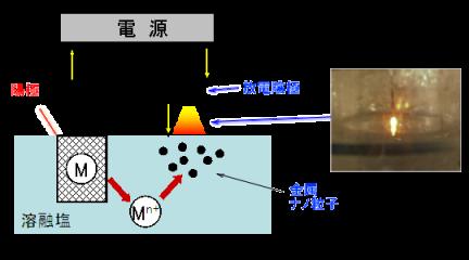 ナノ粒子製造プロセス