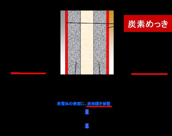 リチウムイオン電池への応用