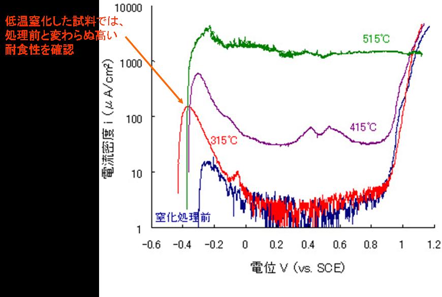 低温窒化試料の電気化学的な耐食性試験結果