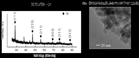 二酸化ケイ素粉末から生成したSiナノ粒子