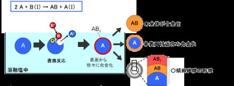 金属Aと金属B(BはAよりも貴)の合金粒子を形成する場合