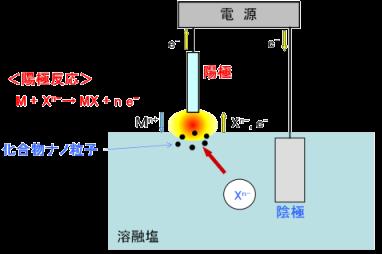 プラズマ誘起アノード電解法の原理 略図