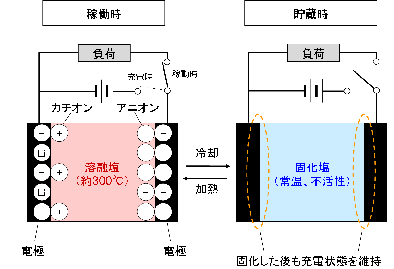 熱起動型溶融塩キャパシタの動作原理